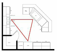 The kitchen work triangle is a concept used to determine efficient kitchen layouts that are both aesthetic and functional.  The primary tasks in  a home kitchen are carried out between the cooktop, the sink, and the refrigerator.