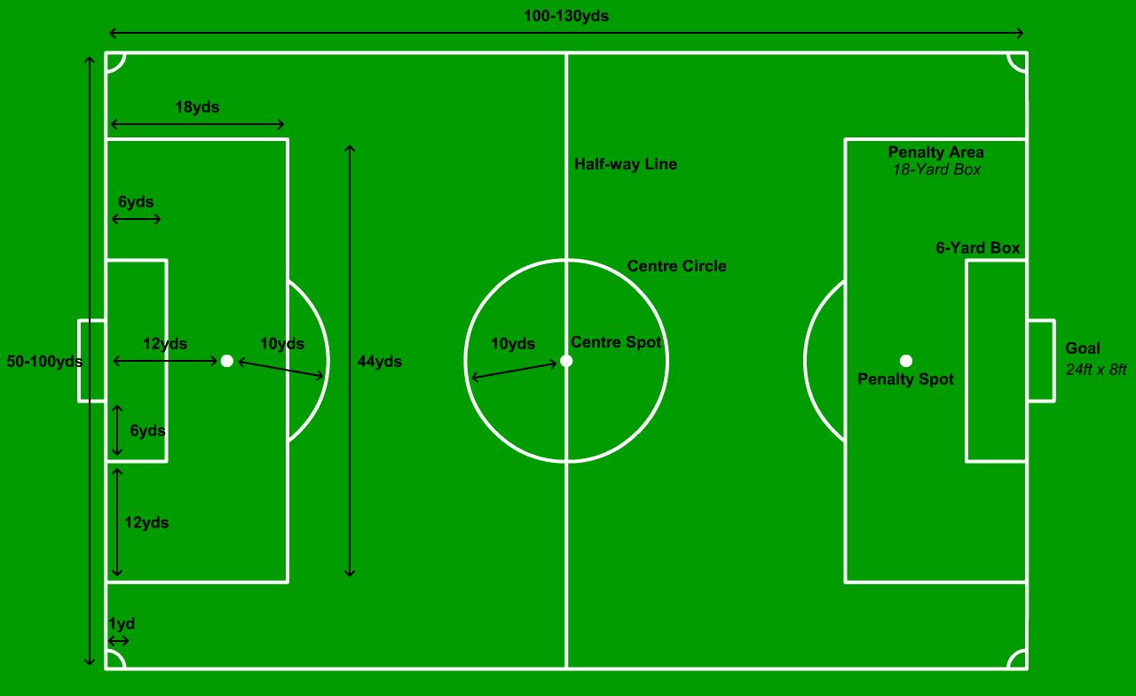 football pitch dimensions   berita bola terupdatefootball field dimensions aprenda o vocabulrio do