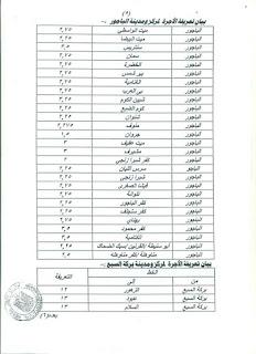 ننشر التعريفه الجديده للمواصلات داخل وبين المدن المصرية بعد زياده اسعار الوقود بجميع المحافظات FB_IMG_1562330879361