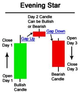 Evening Star Candlestick Pattern