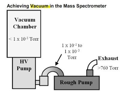 gc-ms-vacuum-chamber