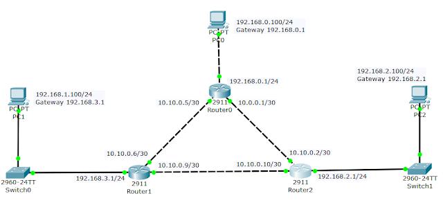 Configuracion Cisco CCNA