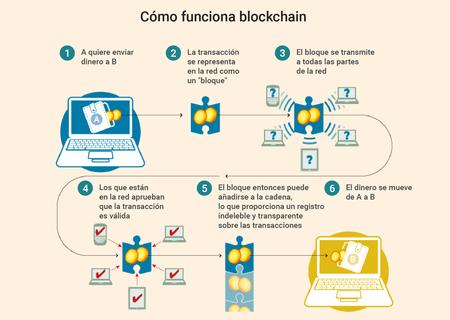 Tecnología blockchain explicada paso a paso