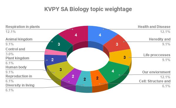 KVPY SA biology topic weightage analysis