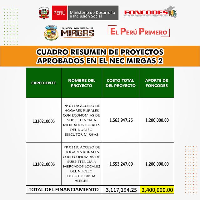 Proyectos  Productivos y Transferencia de Recursos Financieros