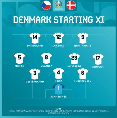 مشاهدة مباراة الدنمارك والتشيك اليوم