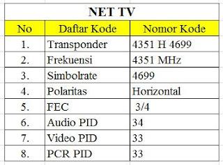 kode frekuensi net tv terbaru