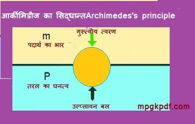 आर्कीमिडीज का सिद्धान्त