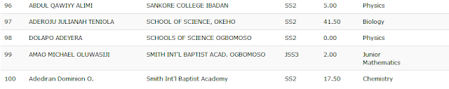 Oyo State Mathematics & Sciences Olympiad 2nd Round Results - 2018 7