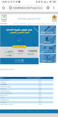عاجل..المغرب يعلن عن تسجيل 121 حالة إصابة جديدة مؤكدة ليرتفع العدد إلى 7332 مع تسجيل 97 حالة شفاء خلال الـ24 ساعة الأخيرة✍️👇👇👇