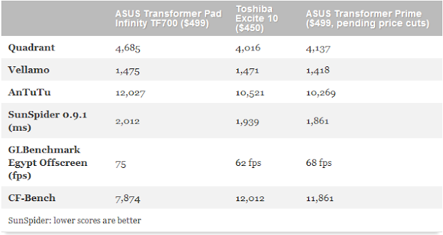 ASUS TRANSFORMER PAD INFINITY TF700 REVIEW: O TABLET TOP