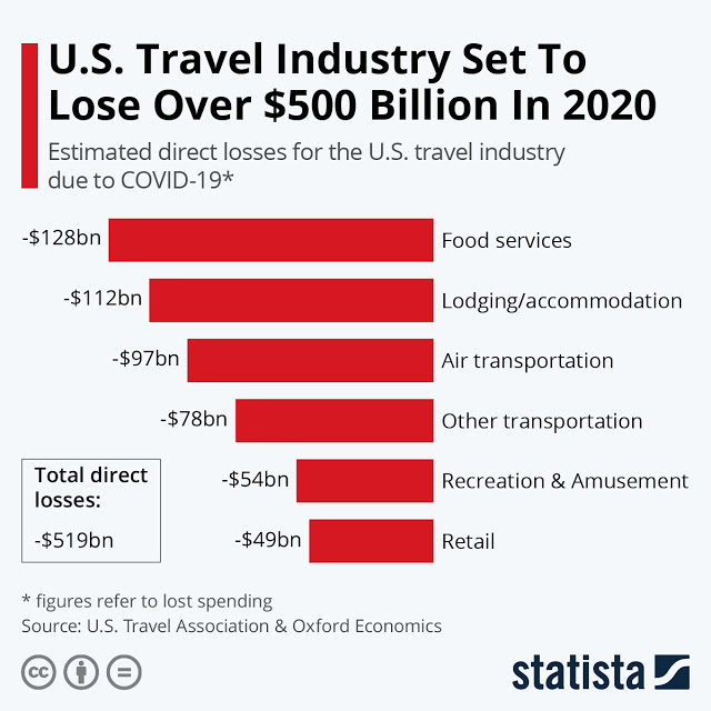 Travel Industry Sees a Historic Financial Loss Due to Covid-19 #infographic