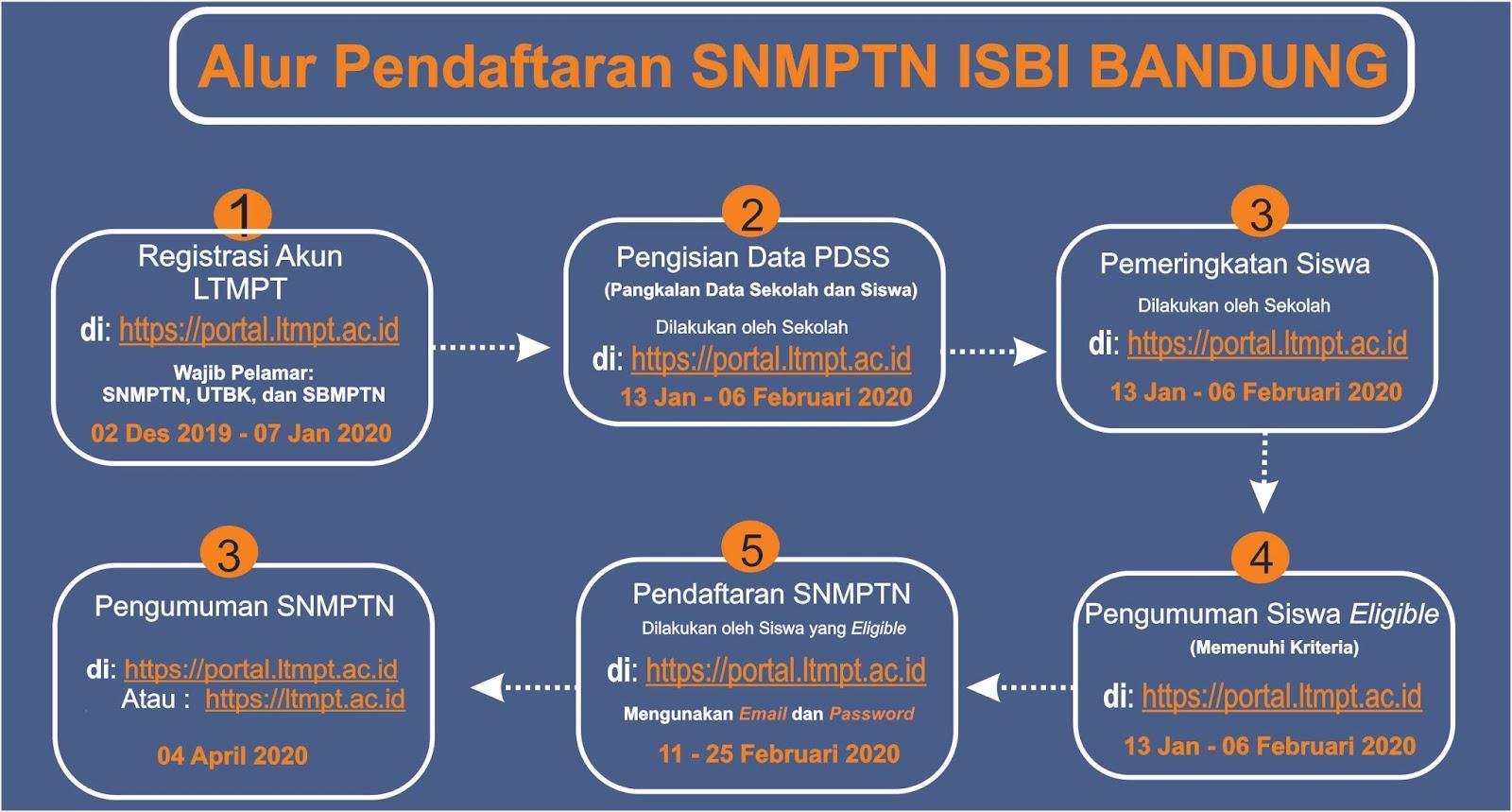 Gambar Alur Pendaftaran SNMPTN ISBI Bandung TA 2020/2021