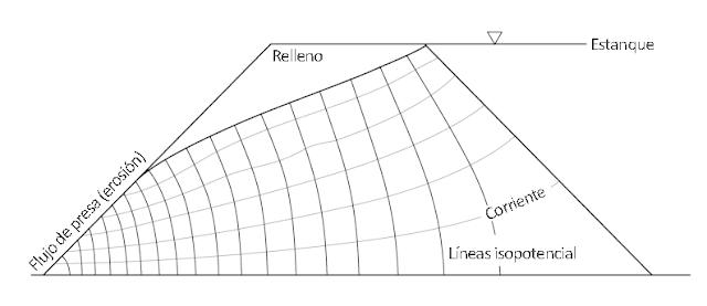 Mallado de Simulación - Flujo Neto