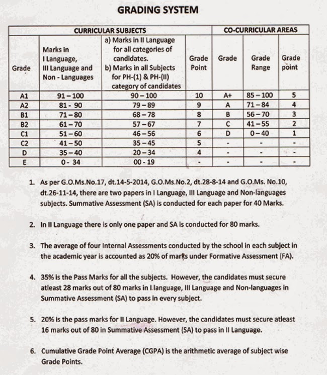 Telangana 10th Class (SSC) Exam Result 2016