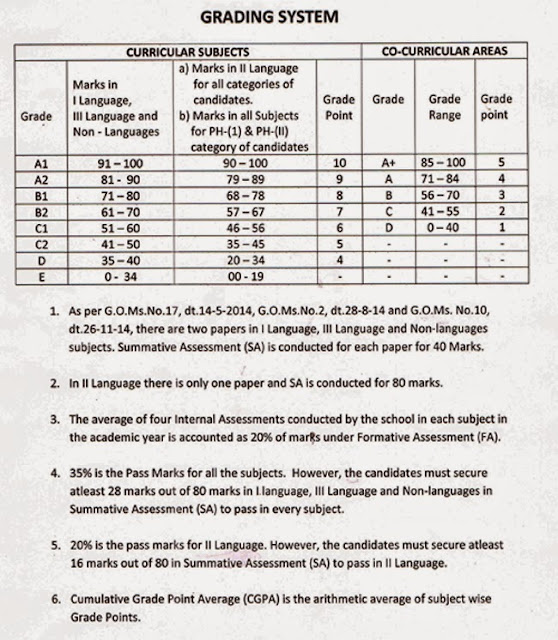 Telangana SSC/10th Results Grading System 2015