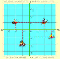 Resultado de imagen de NUMEROS ENTEROS Y COORDENADAS
