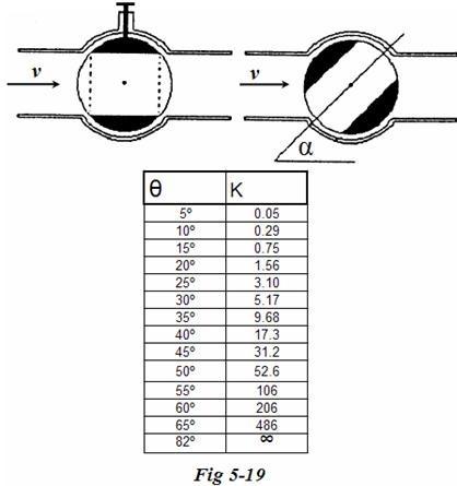 Coeficientes de perdida en válvulas esféricas