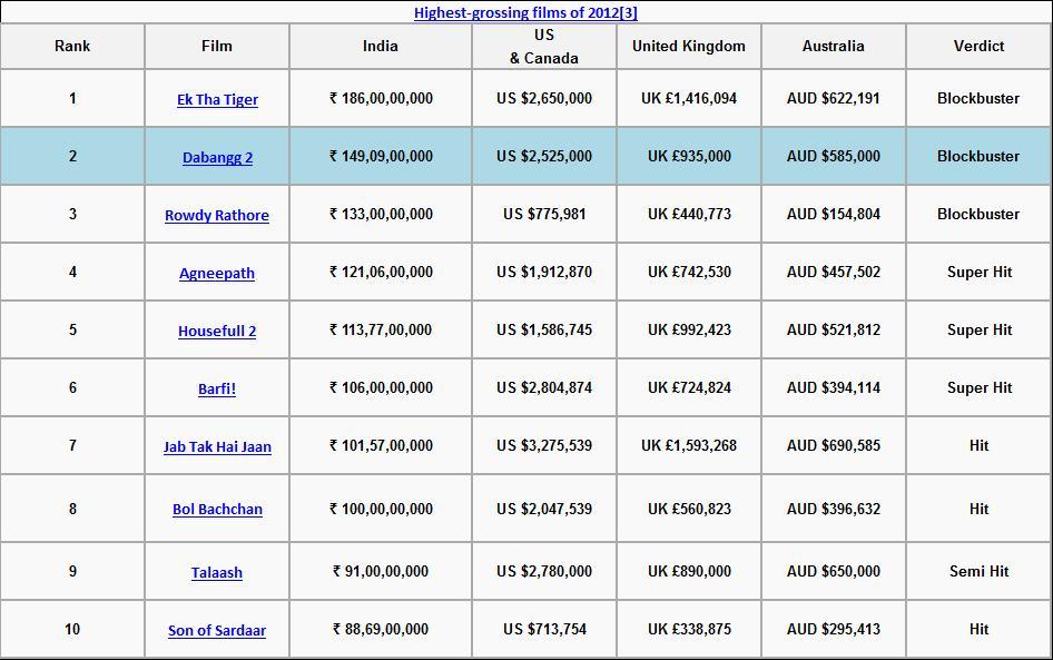 Box Office Tiger Ek Tha