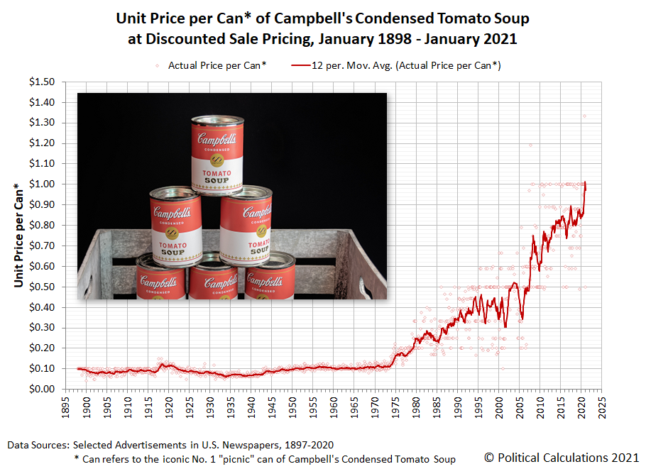 Unit Price per Can of Campbell's Condensed Tomato Soup at Discounted Sale Pricing, January 1898 - January 2021