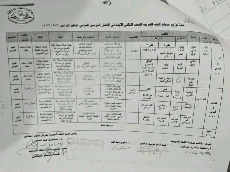 توزيع منهج اللغة العربية لصفوف المرحلة الابتدائية للعام الدراسي 2020 / 2021 2---