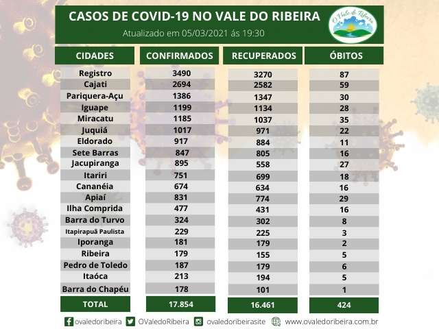 Vale do Ribeira soma 17.854 casos positivos, 16.461 recuperados e 424 mortes do Coronavírus - Covid-19