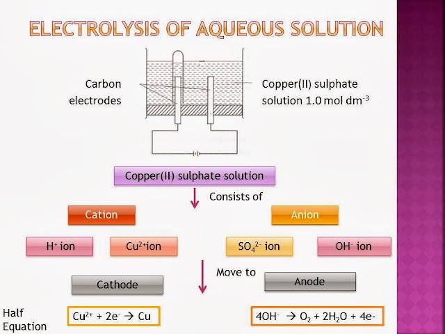 IGCSE Chemistry: More on Electrolysis