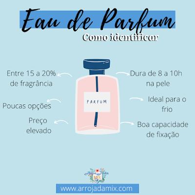 Como Saber a Diferença Entre os Tipos de Perfumes