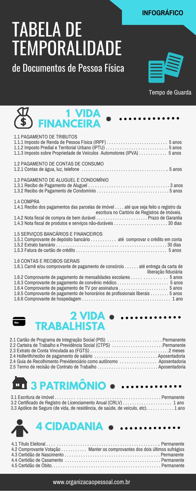 Infográfico - Tabela de Temporalidade de Documentos de Pessoa Física