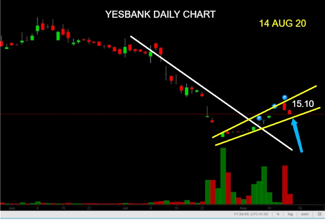 YESBANK, Yes Bank Limited, www.finvestonline.com