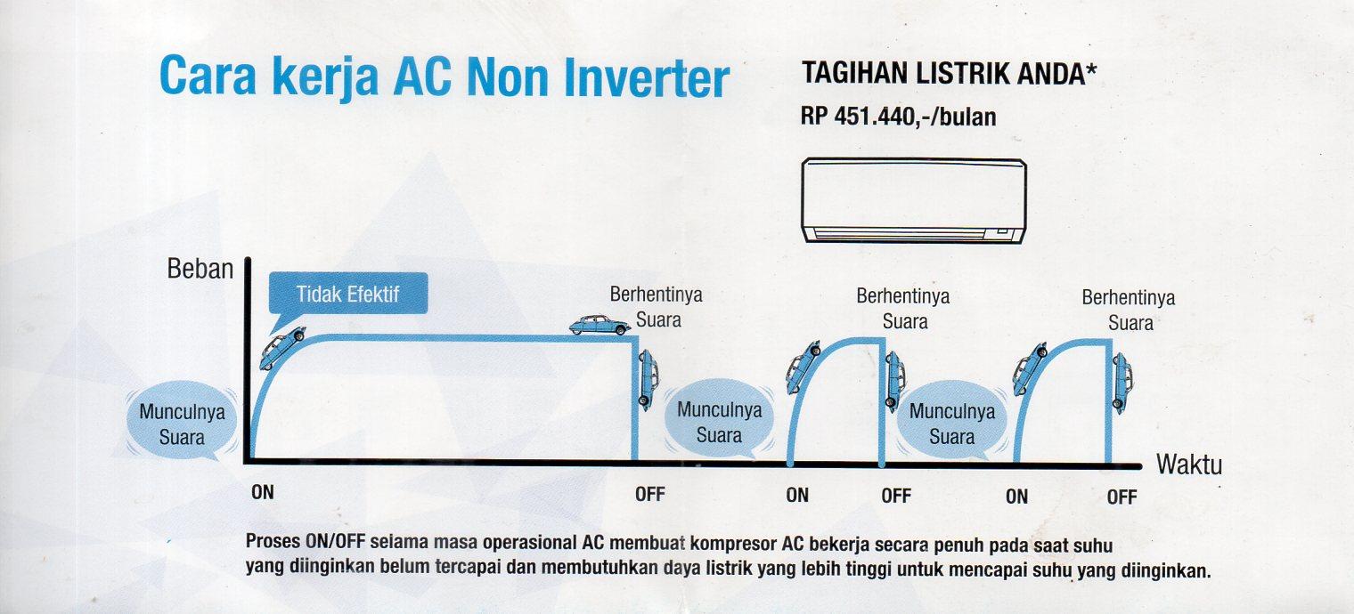 Ac Split Daikin Inverter Teknologi Canggih Melayani Jepara