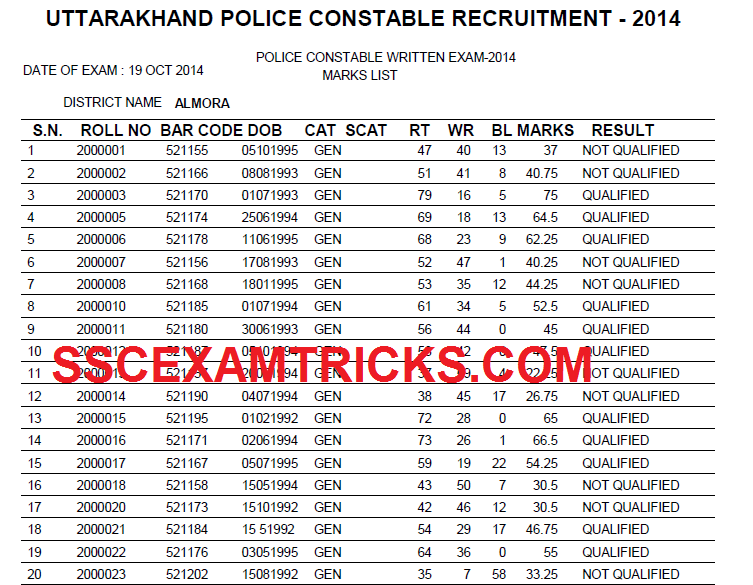 SscExamTricks com: Uttarakhand Police Constable Exam 2014