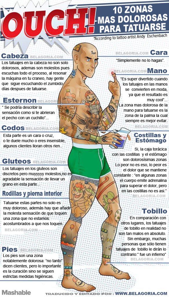 Las 10 Partes Mas Dolorosos Para Tatuarse Belagoria La Web De