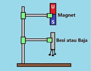3 Cara Mudah Membuat Magnet Sederhana Dengan Menggosok, Induksi, Dan Elektromagnetik