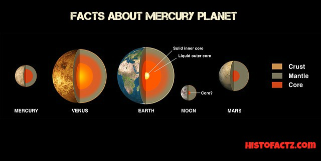 Interesting facts about Mercury planet