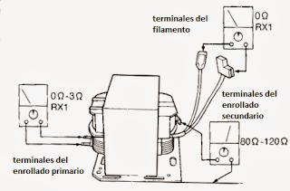 Forma de medir transformador de alto voltaje del horno microondas