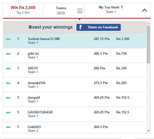 Won at top rank in dream11