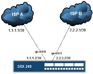 Konfigurasi Failover Dual ISP Pada Juniper