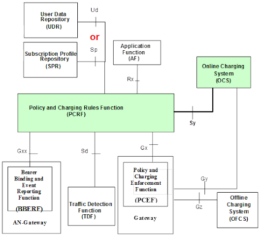 The Sy interface - between PCRF and OCS | LTE AND BEYOND | Tech-blog on 4G/LTE and beyond..