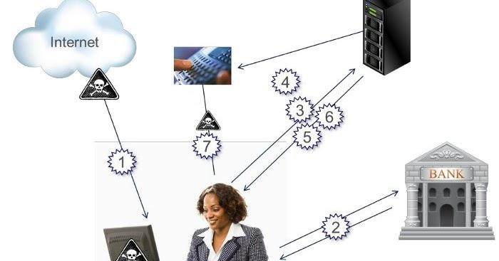 Check Site Vulnerability Online