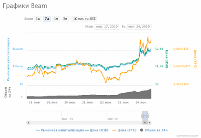 Криптовалюта Beam выросла за сутки на 35%