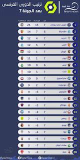 ترتيب الدوري الفرنسي 2022 قبل بداية الجولة 8