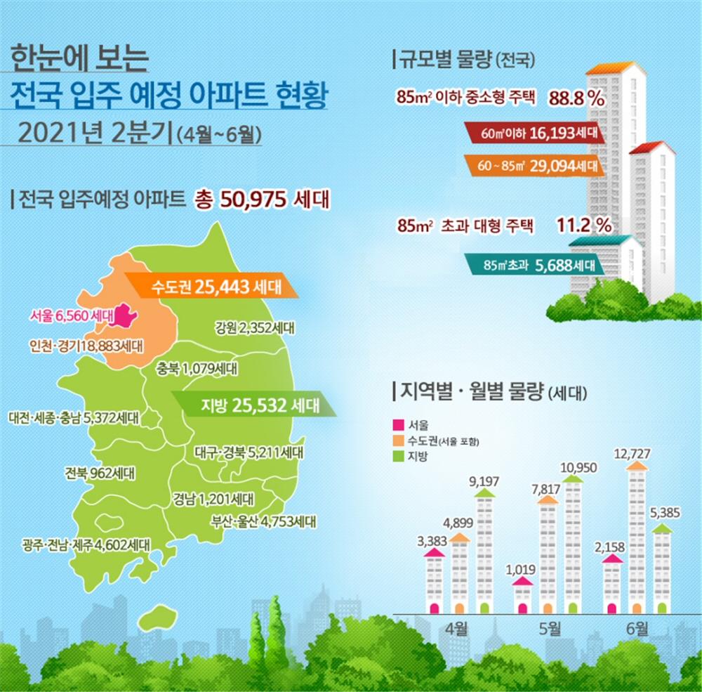 2021년 2분기(4~6월) 전국 입주예정 아파트 50,975세대