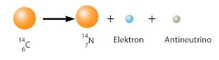 Contoh pemancaran sinar beta(elektron)