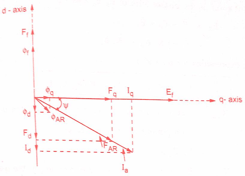 Blondel two reaction theory salient pole alternators theory blondel two reaction theory salient pole alternators ccuart Gallery