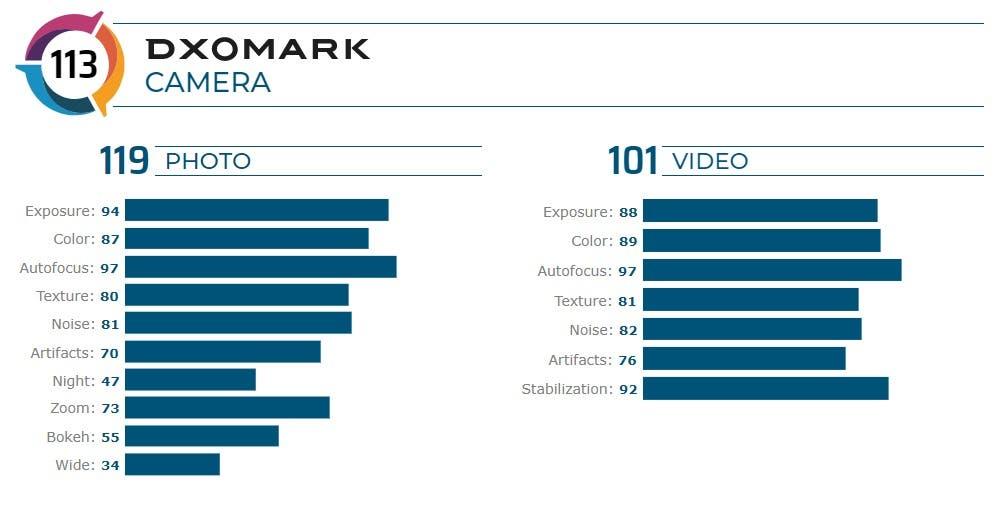 """نتائج """"Motorola Edge plus"""" على DXOMARK: مخيبة للآمال"""