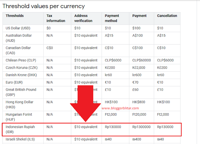 Threshold values per currency