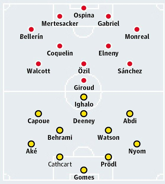 Possible Lineups, Team News, Stats –Arsenal vs Watford (FA Cup)