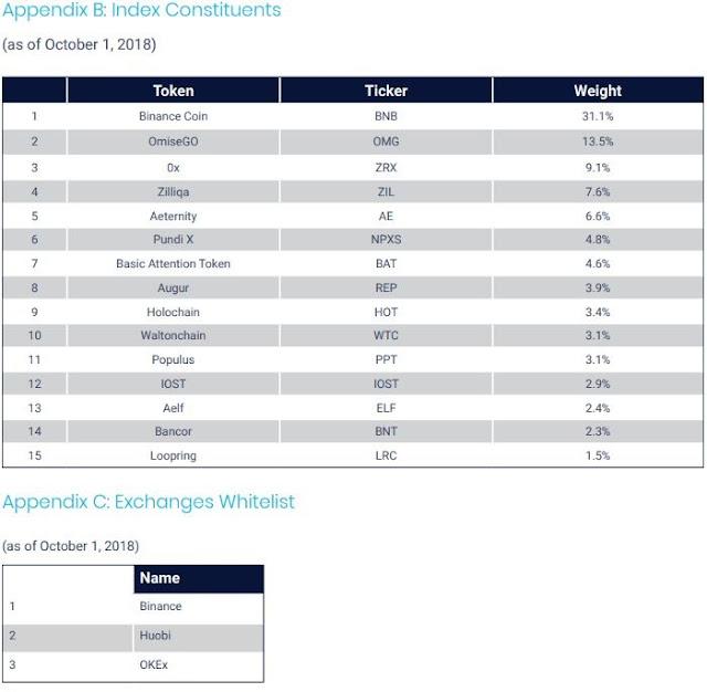 Sharepost Token Index and Exchange Whitelist