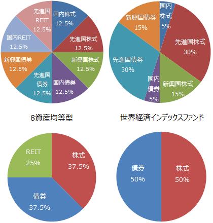 8資産均等型と世界経済インデックスファンド資産配分